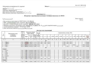 Протокол - Измерения сопротивления изоляции в электроустановках